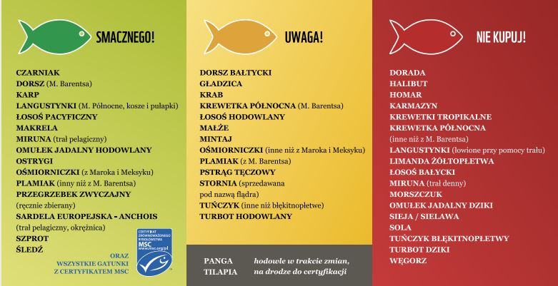 Grafika pochodzi ze strony http://ryby.wwf.pl/
